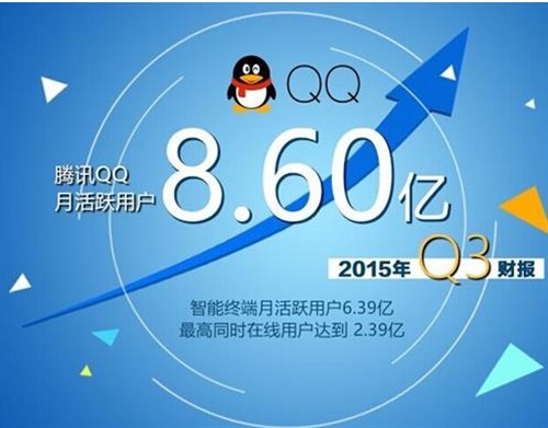 腾讯、网易第一季度财报解读:鹅厂光手游收入就超过200亿!