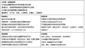 广州个护重磅嘉宾发布:条例解读,安全评估,功效研究等