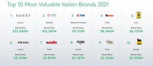 BrandZ 意大利品牌价值30强榜单:Gucci 蝉联榜首,Bottega Veneta 增幅最大